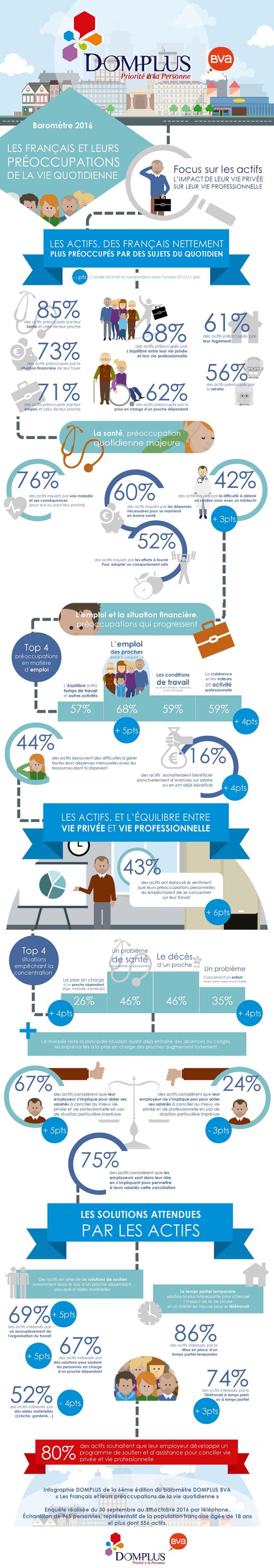 Baromètre DOMPLUS BVA 2016 sur les préoccupations des Français